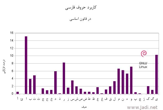 درصد استفاده از حروف فارسی در قانون اساسی