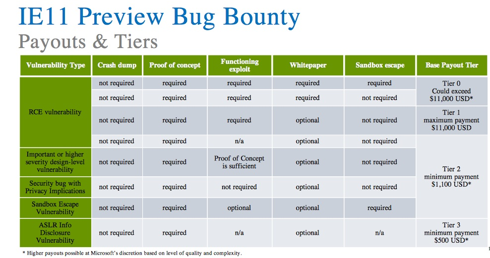 Microsoft-Bug-Bounty-Program