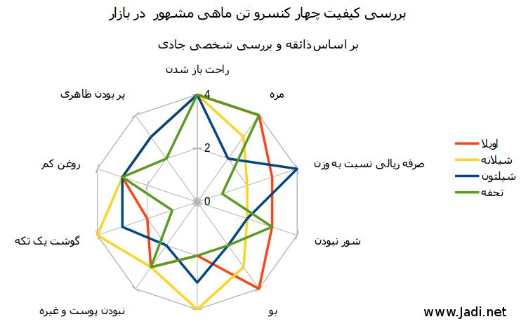 tuna_chart