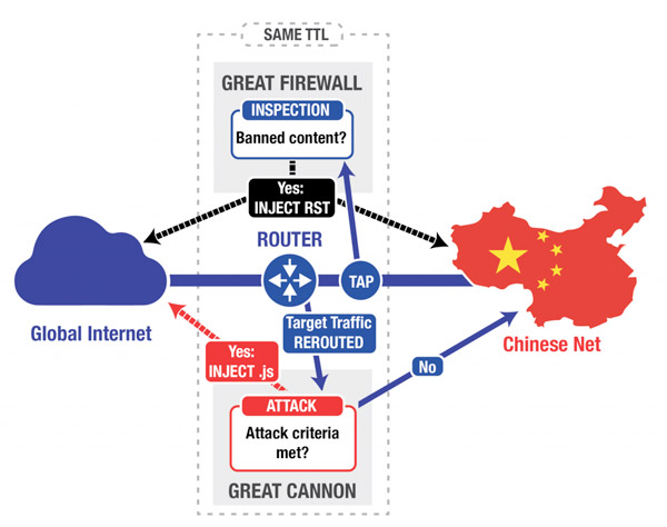 china-great-cannon