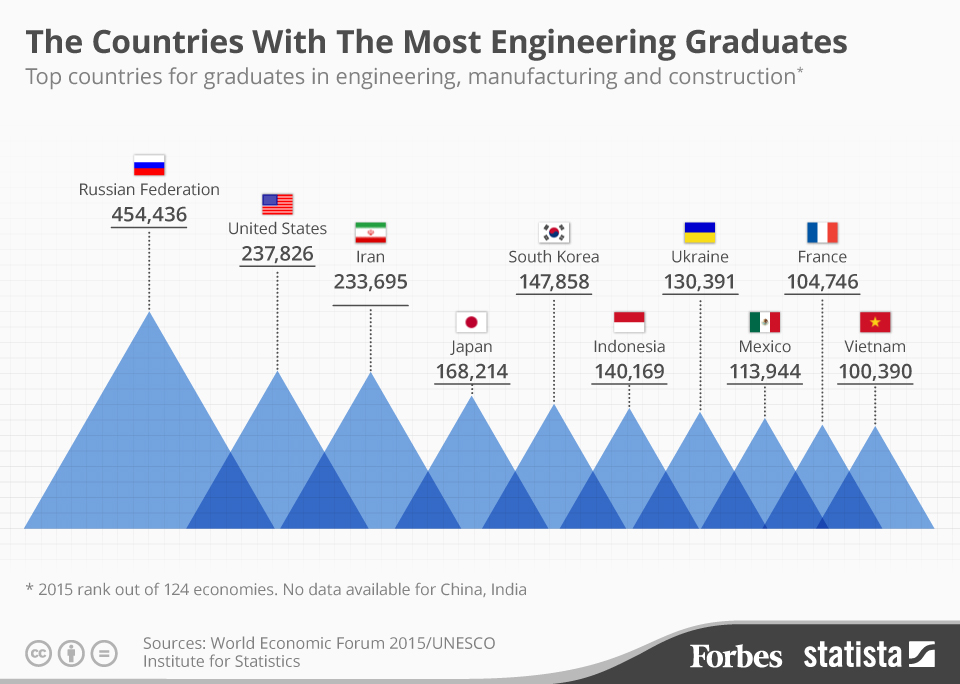 تعداد فارغ التحصیلان مهندسی ایران